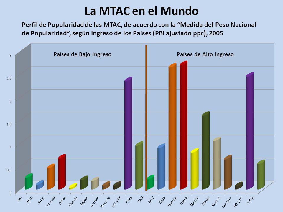 La MTAC en el Mundo