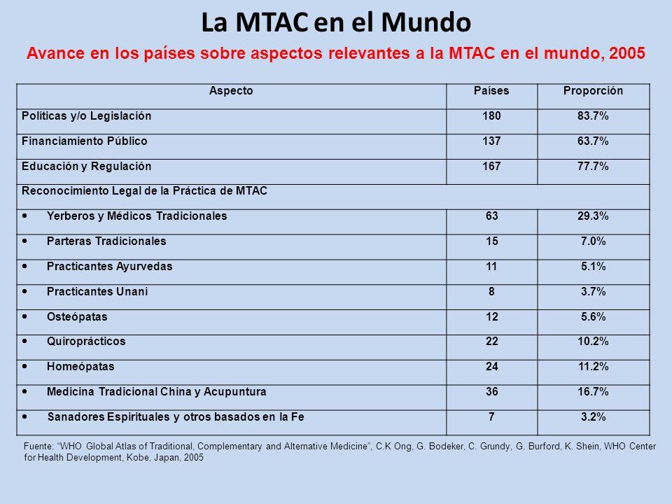 La MTAC en el Mundo Avance en los países sobre aspectos relevantes a la MTAC en el mundo, 2005. Aspecto.