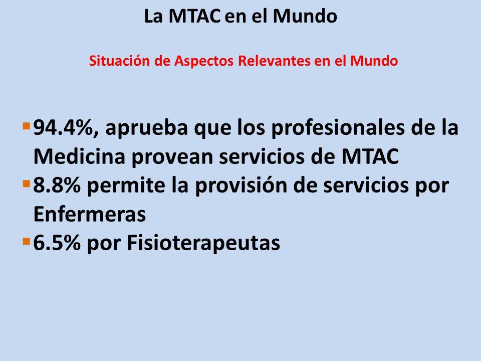8.8% permite la provisión de servicios por Enfermeras