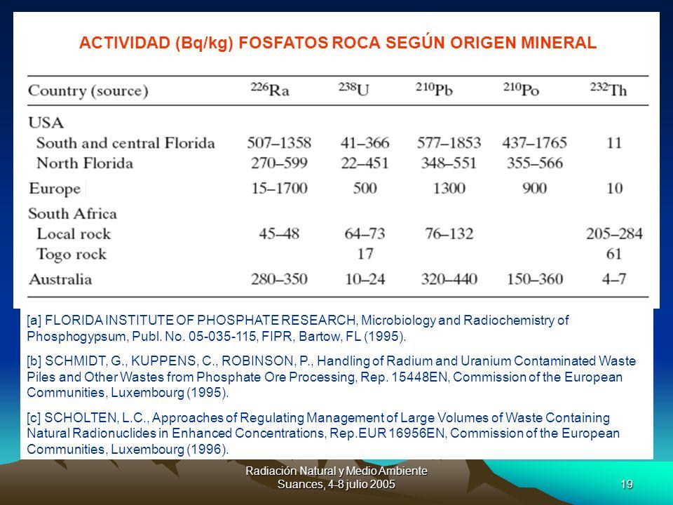 ACTIVIDAD (Bq/kg) FOSFATOS ROCA SEGÚN ORIGEN MINERAL