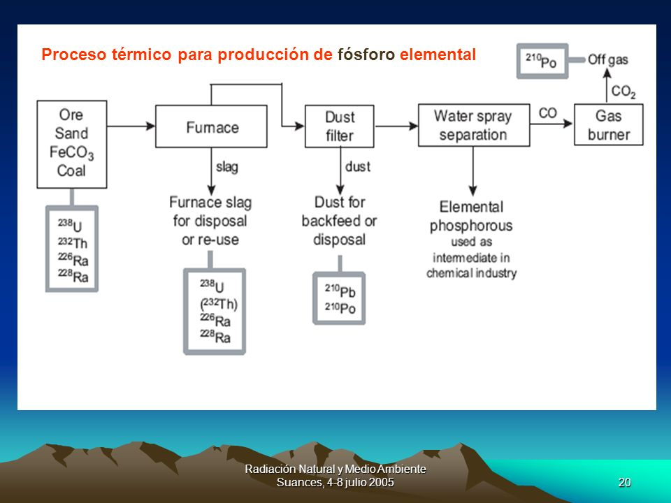 Proceso térmico para producción de fósforo elemental