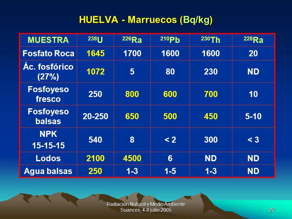 HUELVA - Marruecos (Bq/kg)