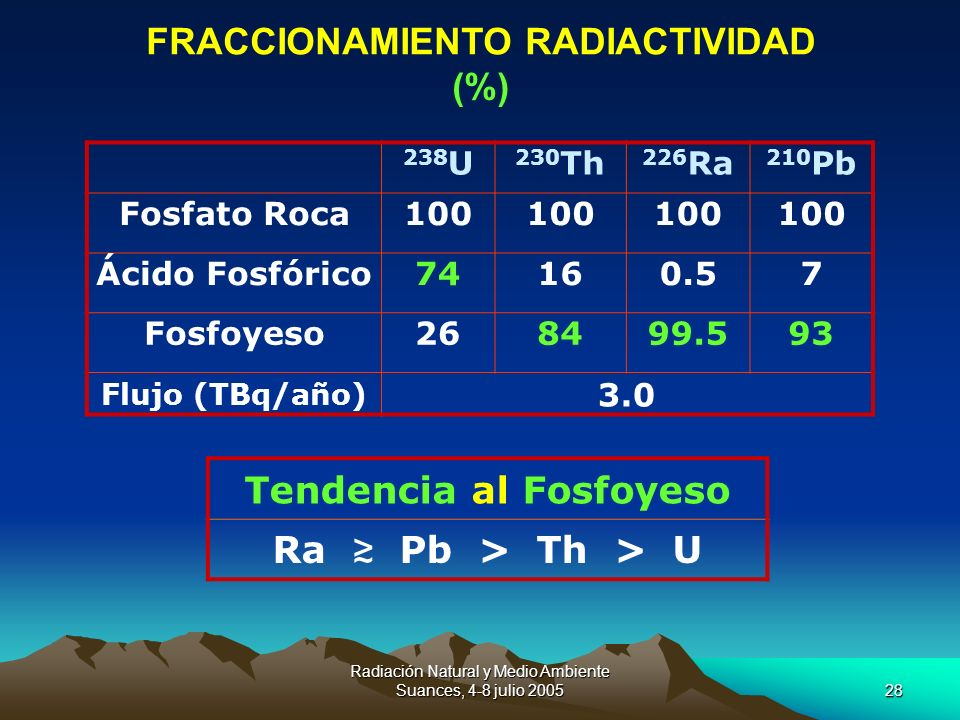 FRACCIONAMIENTO RADIACTIVIDAD Tendencia al Fosfoyeso