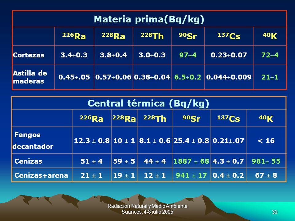 Central térmica (Bq/kg)