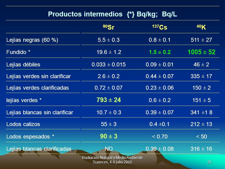 Productos intermedios {*} Bq/kg; Bq/L