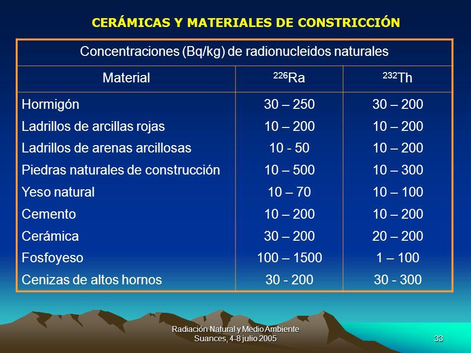 Concentraciones (Bq/kg) de radionucleidos naturales Material 226Ra