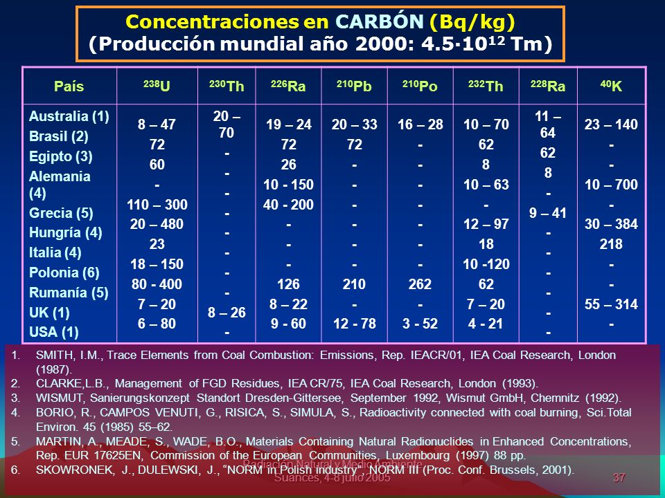 Concentraciones en CARBÓN (Bq/kg)