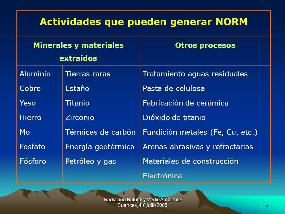 Actividades que pueden generar NORM Minerales y materiales extraídos