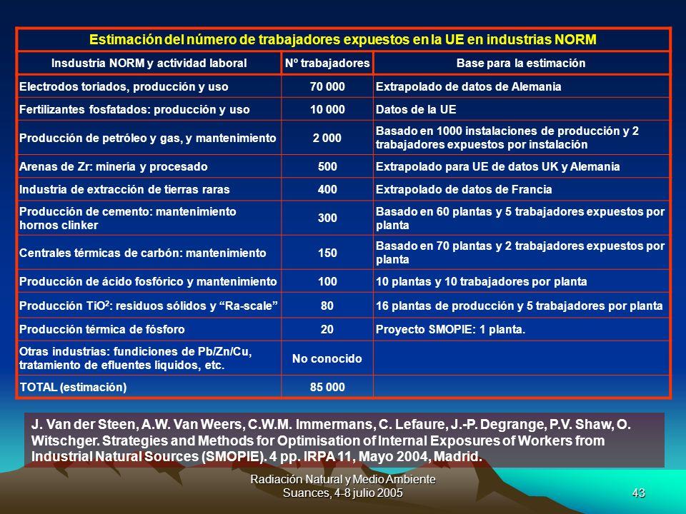 Insdustria NORM y actividad laboral Base para la estimación