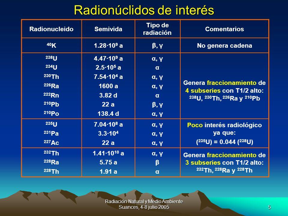Radionúclidos de interés