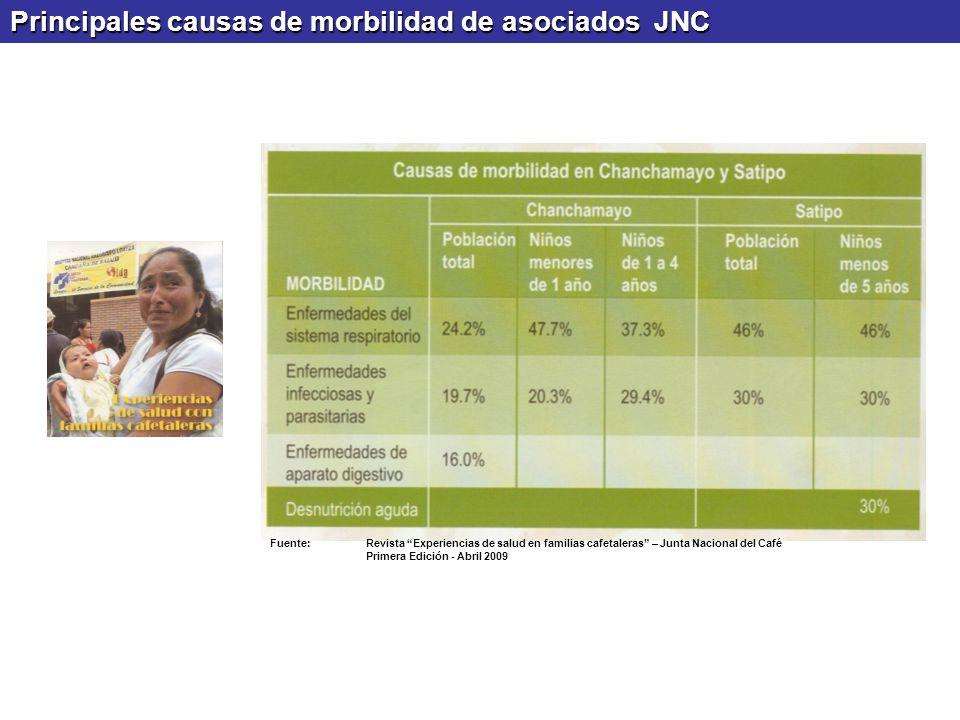 Principales causas de morbilidad de asociados JNC