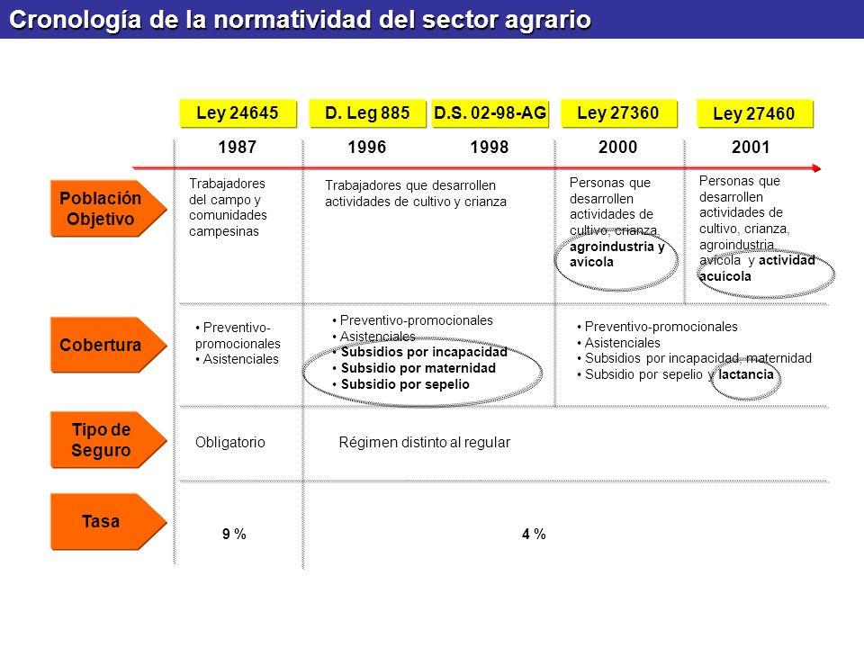 Cronología de la normatividad del sector agrario