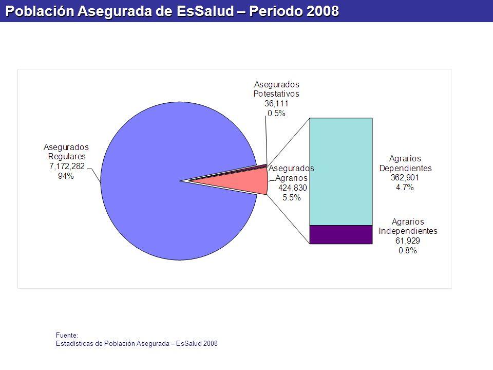 Población Asegurada de EsSalud – Periodo 2008