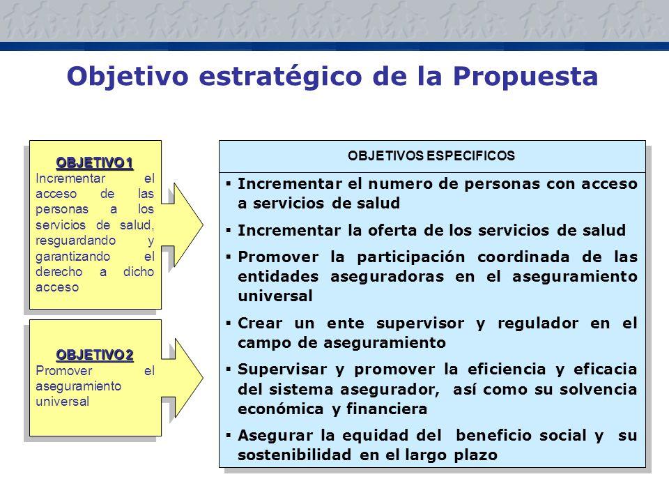Objetivo estratégico de la Propuesta OBJETIVOS ESPECIFICOS