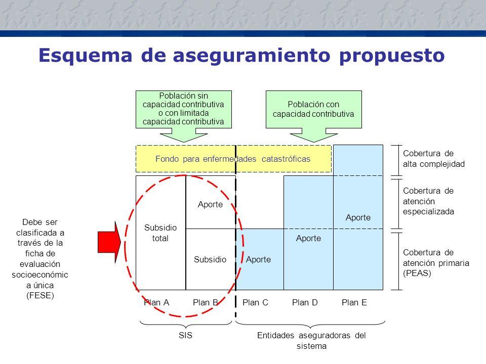 Esquema de aseguramiento propuesto