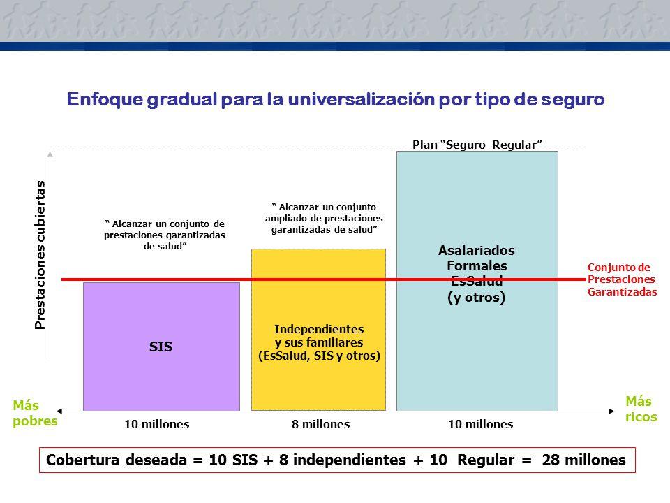 Enfoque gradual para la universalización por tipo de seguro