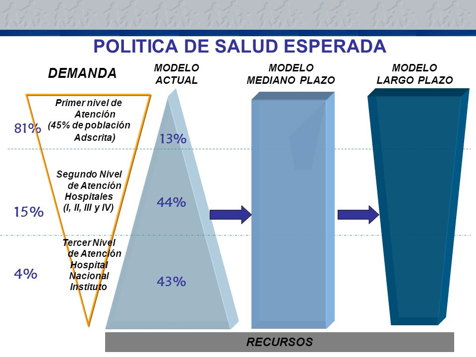 POLITICA DE SALUD ESPERADA