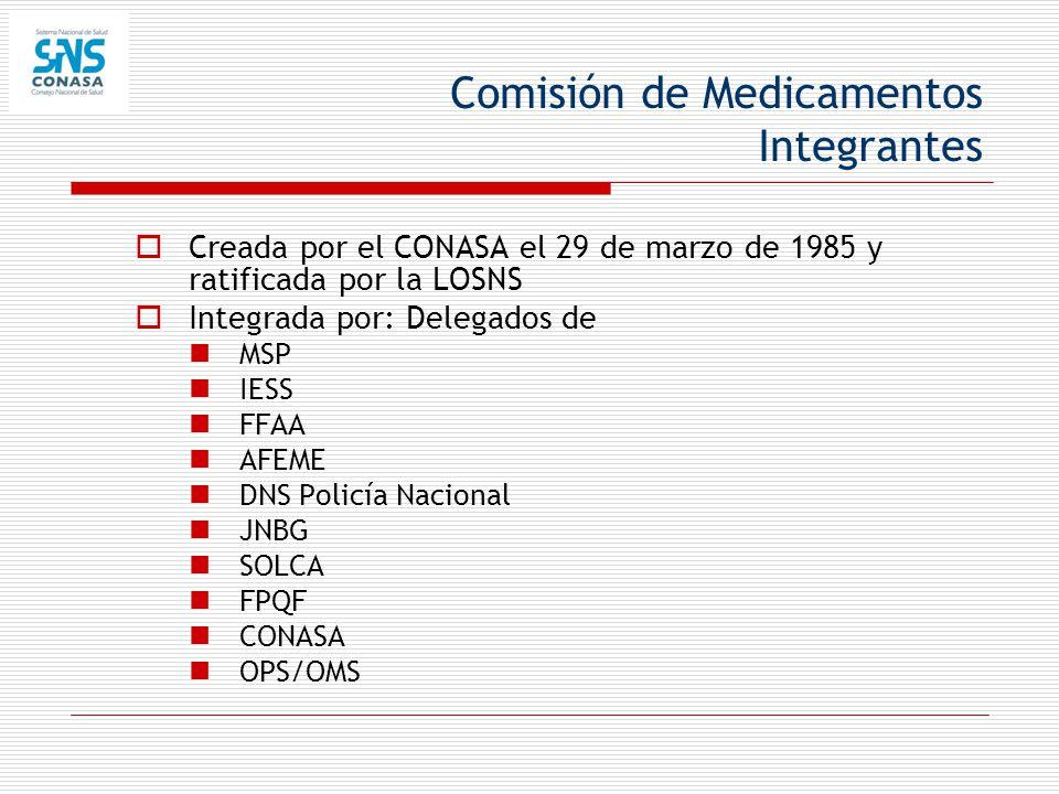 Comisión de Medicamentos Integrantes