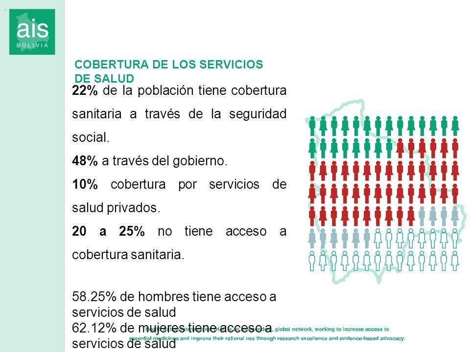 10% cobertura por servicios de salud privados.