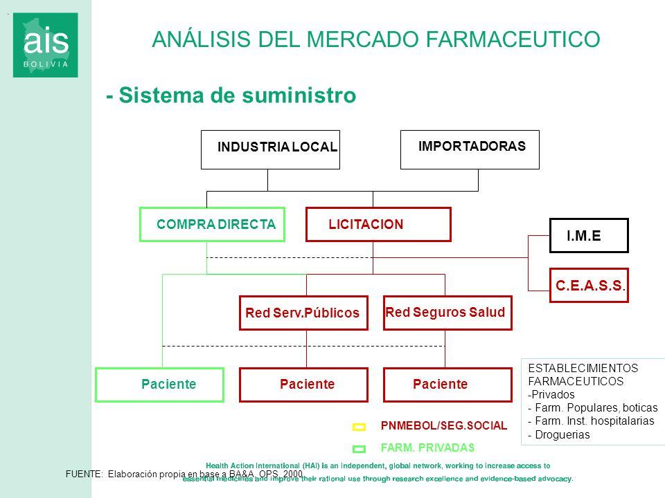 ANÁLISIS DEL MERCADO FARMACEUTICO