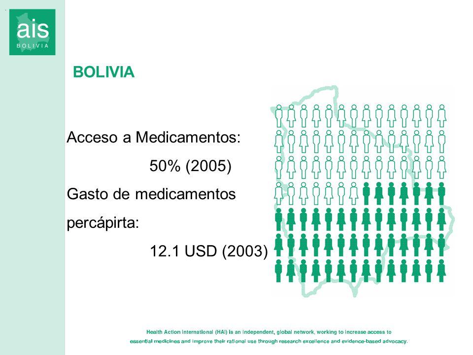 Acceso a Medicamentos: 50% (2005) Gasto de medicamentos percápirta: