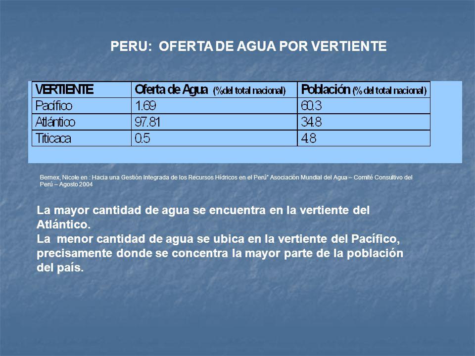 PERU: OFERTA DE AGUA POR VERTIENTE