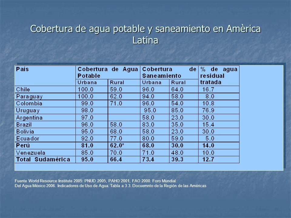 Cobertura de agua potable y saneamiento en Amèrica Latina