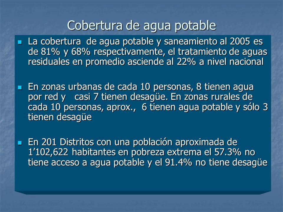 Cobertura de agua potable