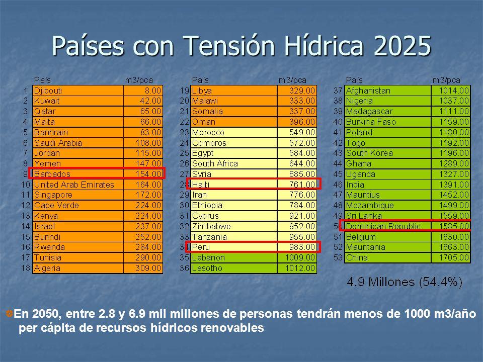 Países con Tensión Hídrica 2025