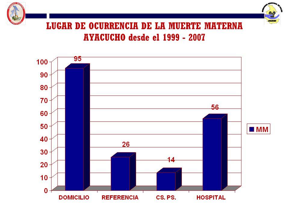 LUGAR DE OCURRENCIA DE LA MUERTE MATERNA AYACUCHO desde el 1999 - 2007