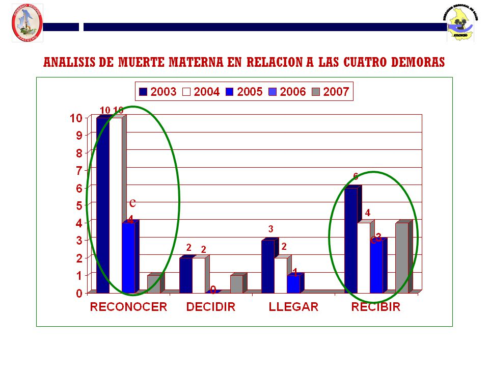 ANALISIS DE MUERTE MATERNA EN RELACION A LAS CUATRO DEMORAS