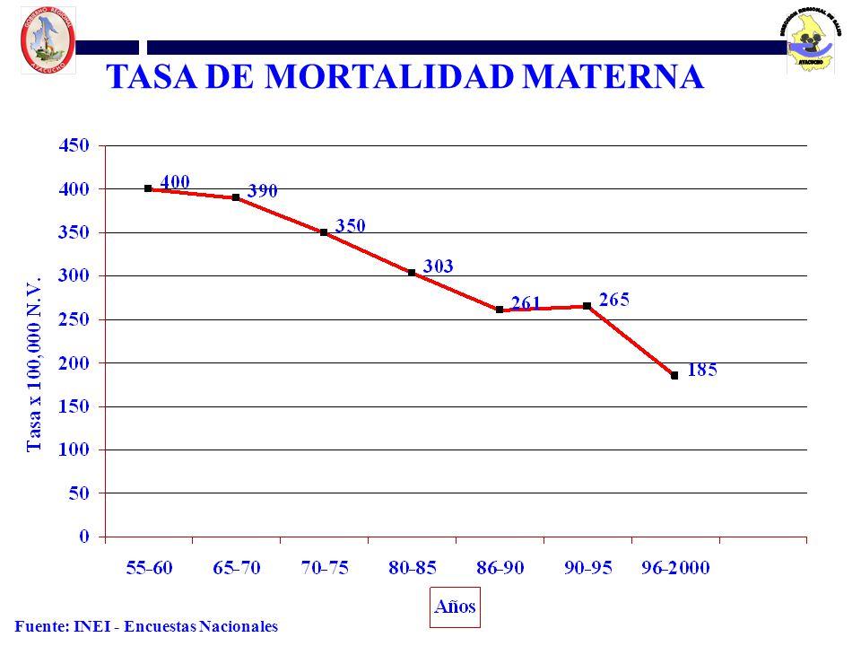 TASA DE MORTALIDAD MATERNA