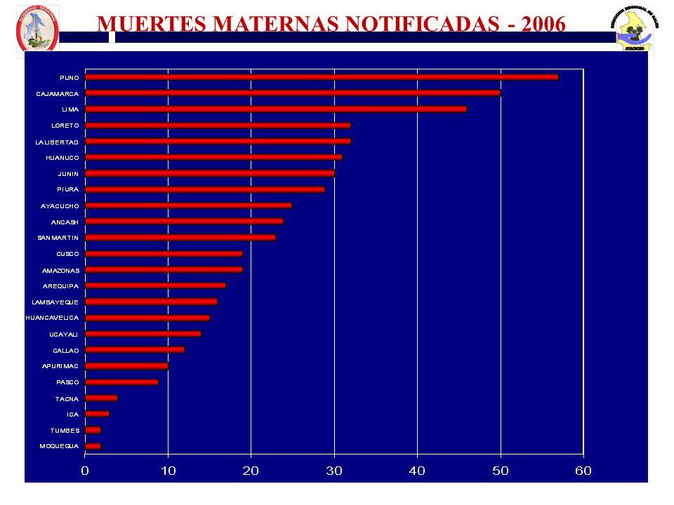 MUERTES MATERNAS NOTIFICADAS - 2006