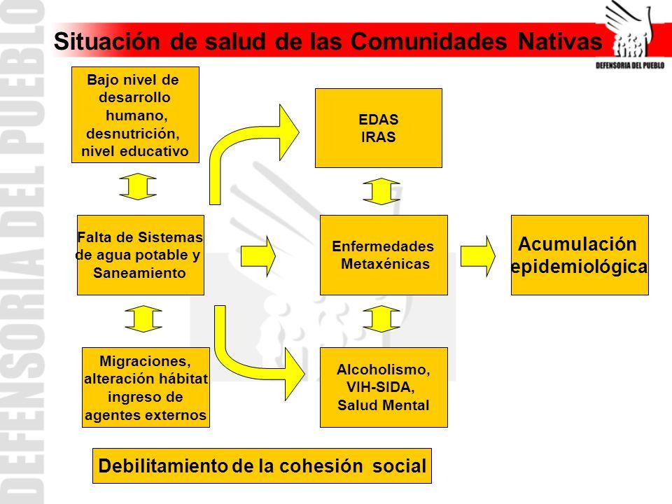 Situación de salud de las Comunidades Nativas