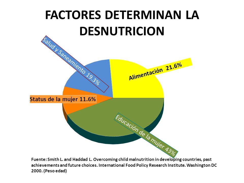 FACTORES DETERMINAN LA DESNUTRICION