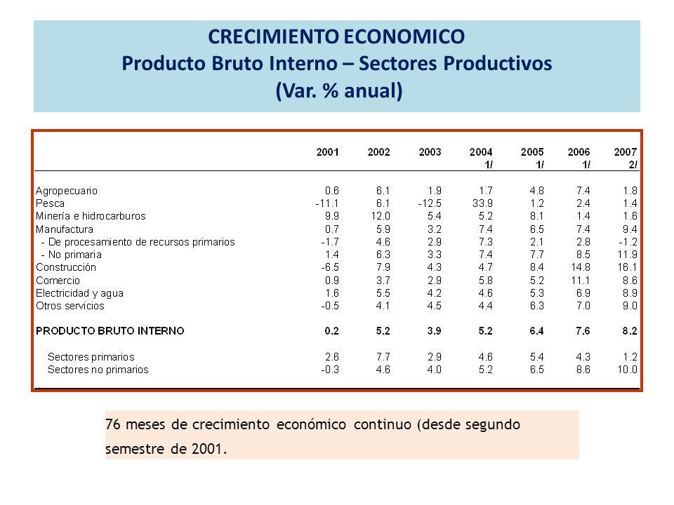 CRECIMIENTO ECONOMICO Producto Bruto Interno – Sectores Productivos (Var. % anual)