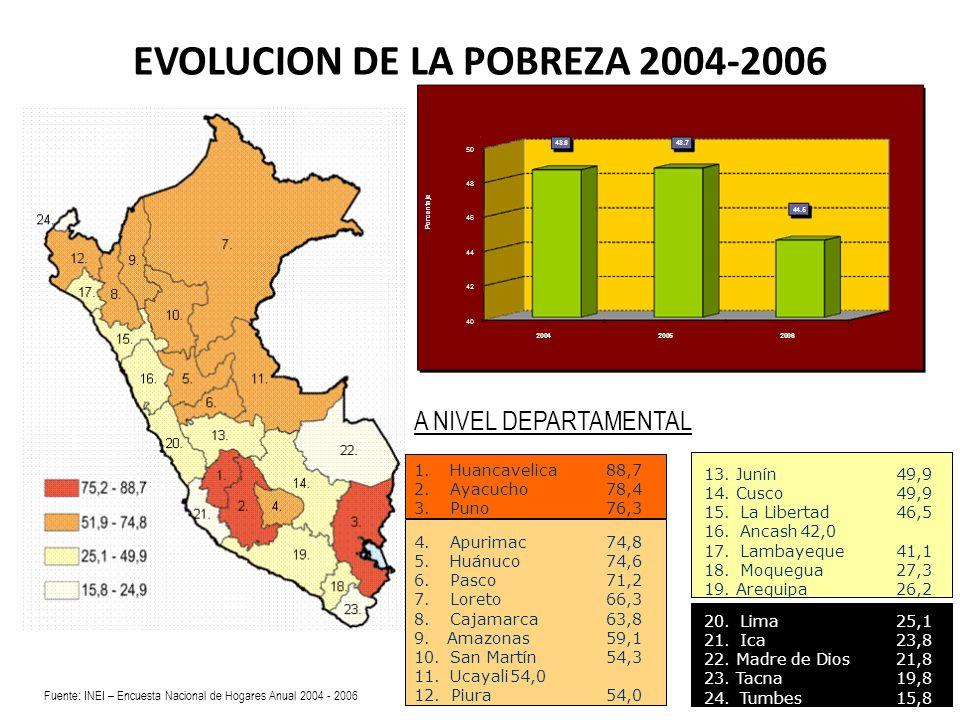 EVOLUCION DE LA POBREZA 2004-2006