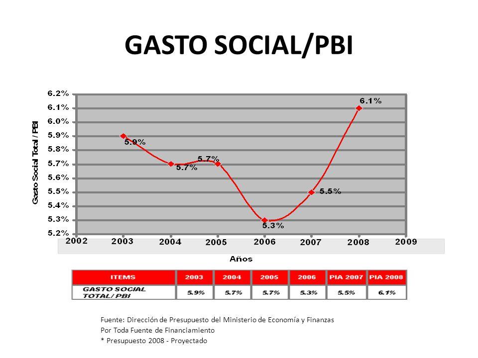 GASTO SOCIAL/PBI Fuente: Dirección de Presupuesto del Ministerio de Economía y Finanzas. Por Toda Fuente de Financiamiento.