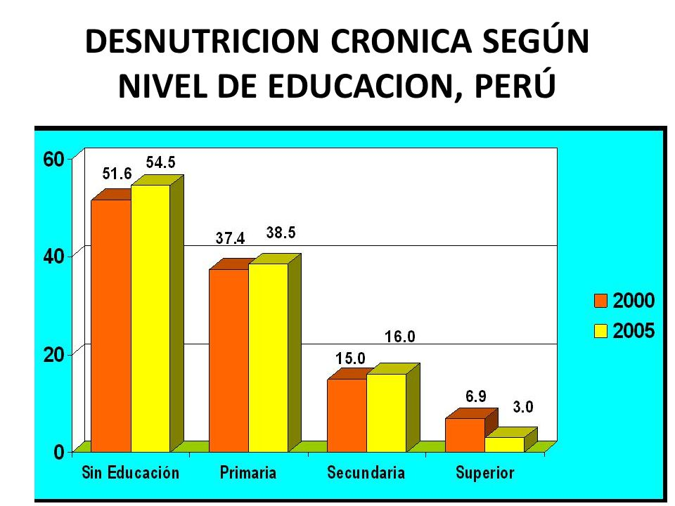 DESNUTRICION CRONICA SEGÚN NIVEL DE EDUCACION, PERÚ