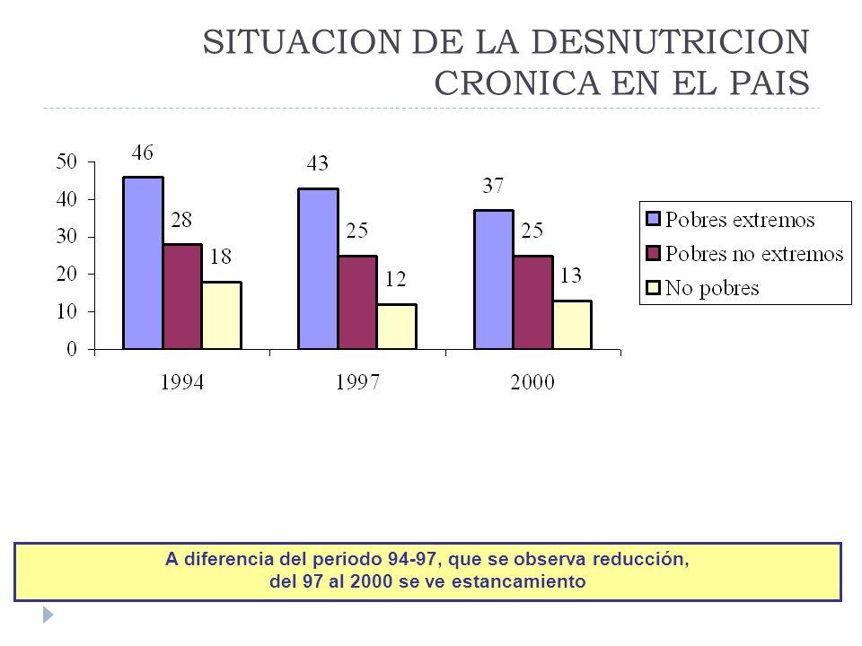 SITUACION DE LA DESNUTRICION CRONICA EN EL PAIS