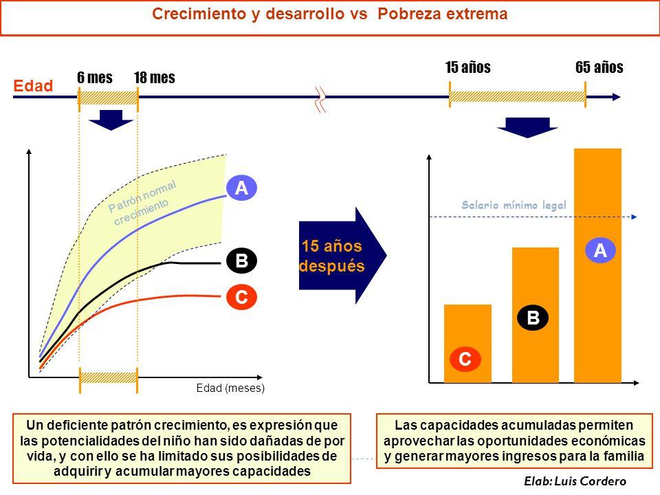 A A B C B C Crecimiento y desarrollo vs Pobreza extrema Edad 15 años