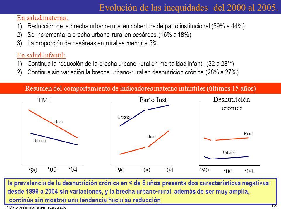 Evolución de las inequidades del 2000 al 2005.