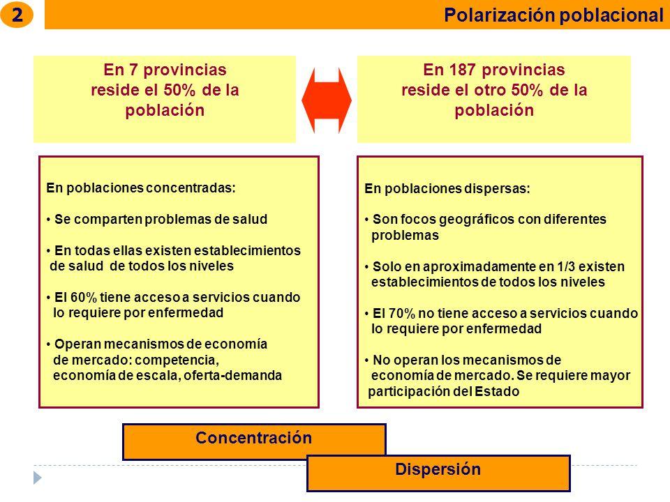 Polarización poblacional