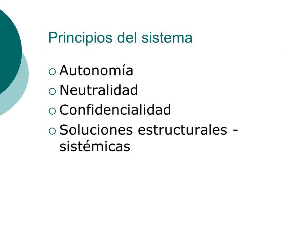 Principios del sistema