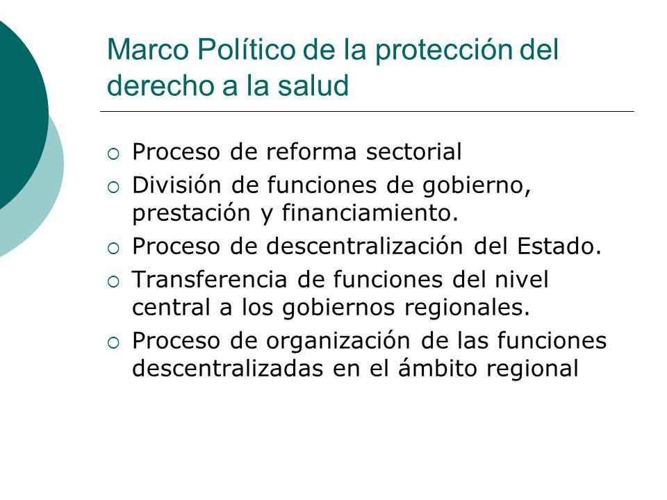 Marco Político de la protección del derecho a la salud