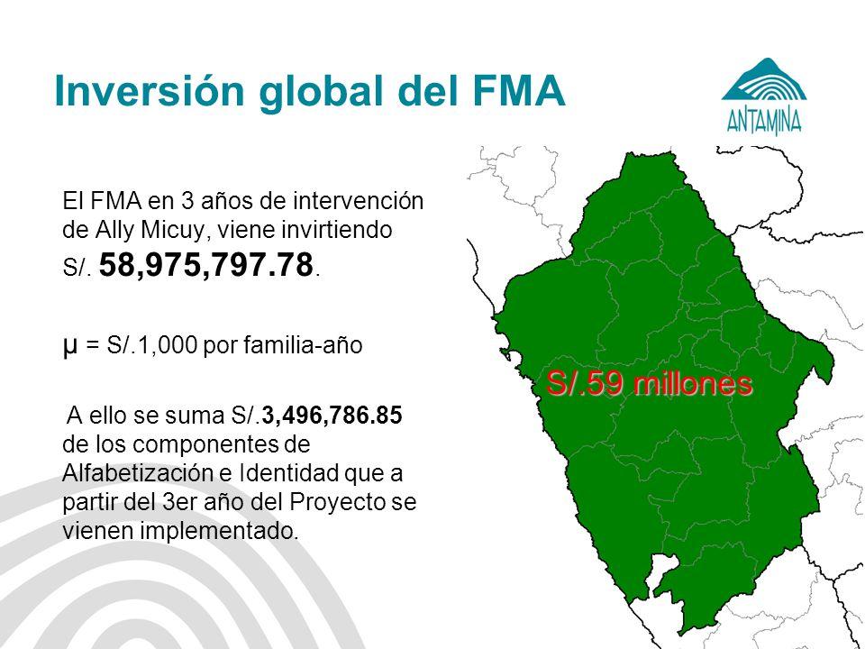Inversión global del FMA