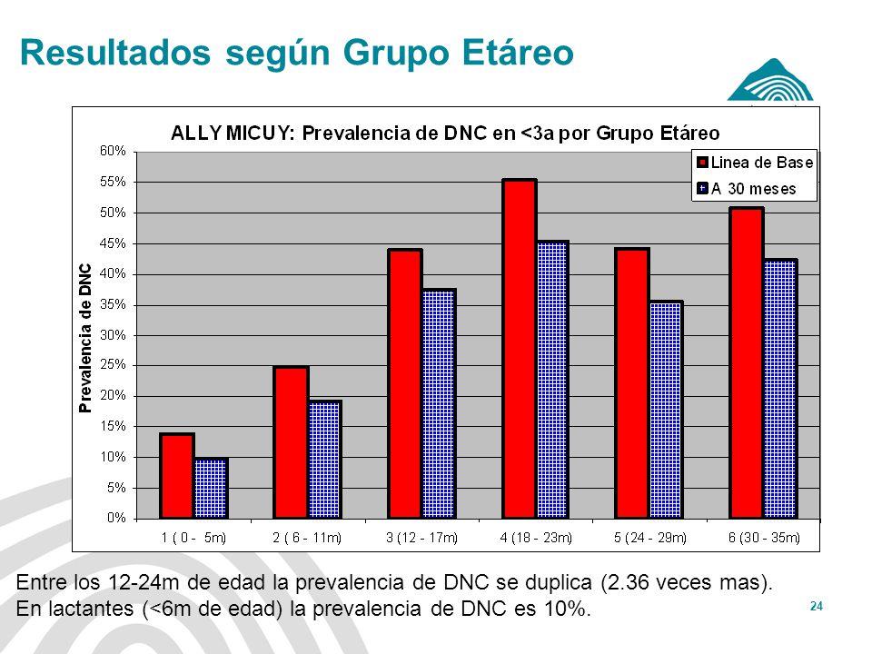Resultados según Grupo Etáreo