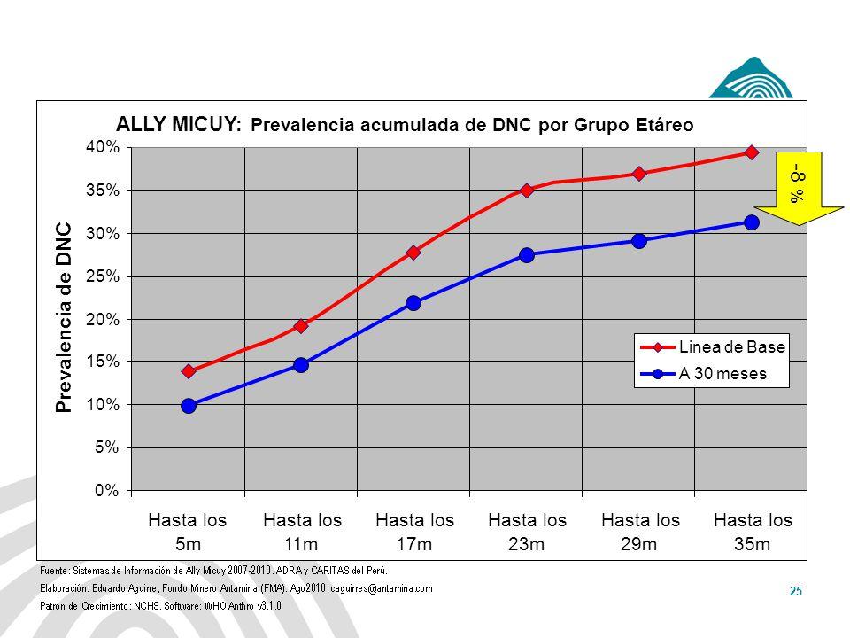 -8 % ALLY MICUY: Prevalencia de DNC