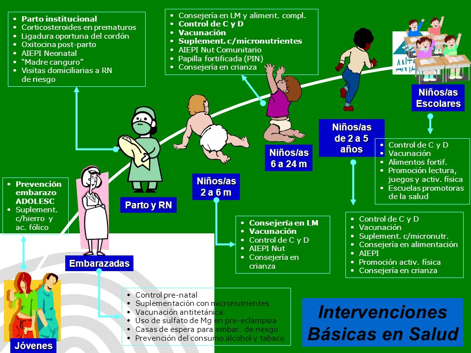 Intervenciones Básicas en Salud