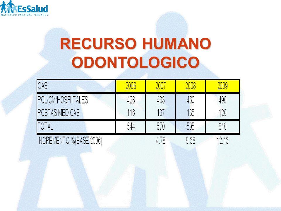 RECURSO HUMANO ODONTOLOGICO